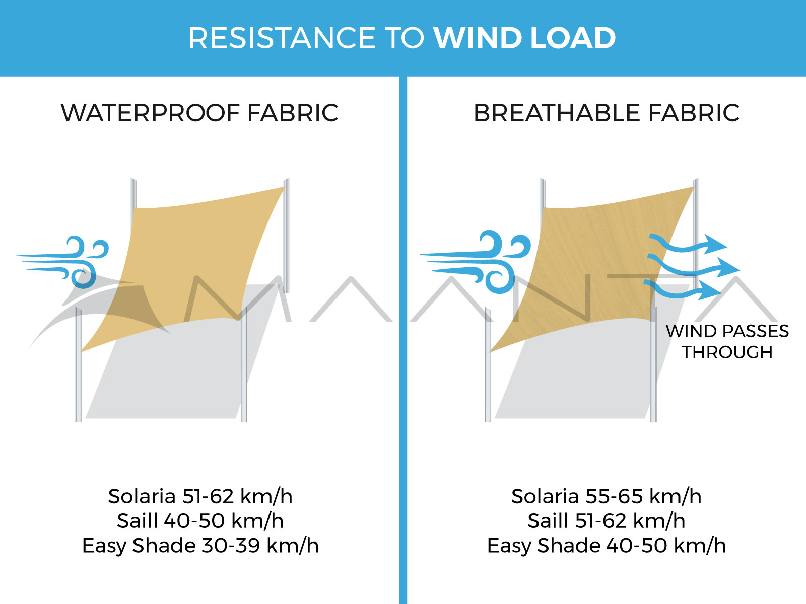 wind and shade sail