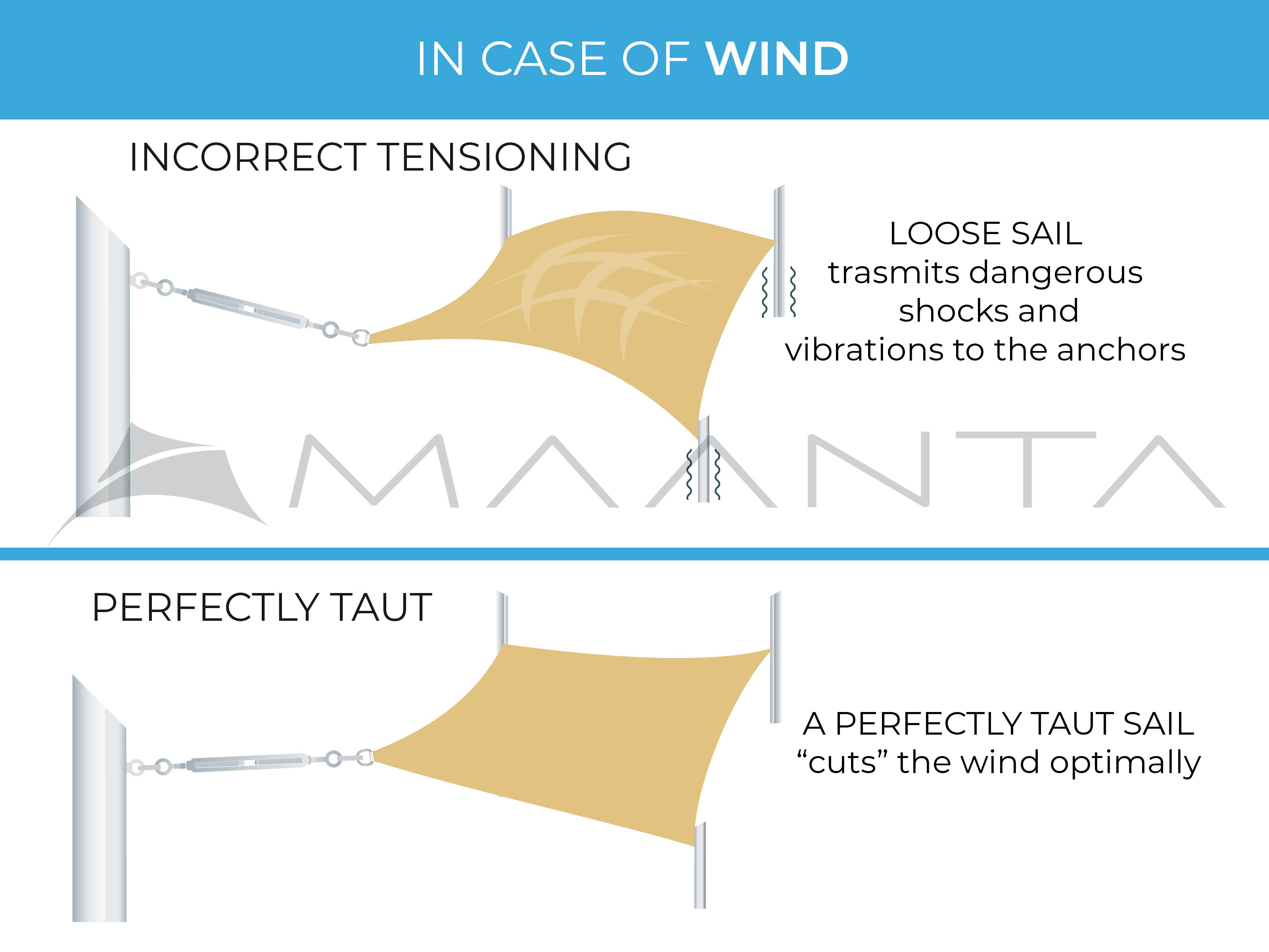 wind resistance sail awnings