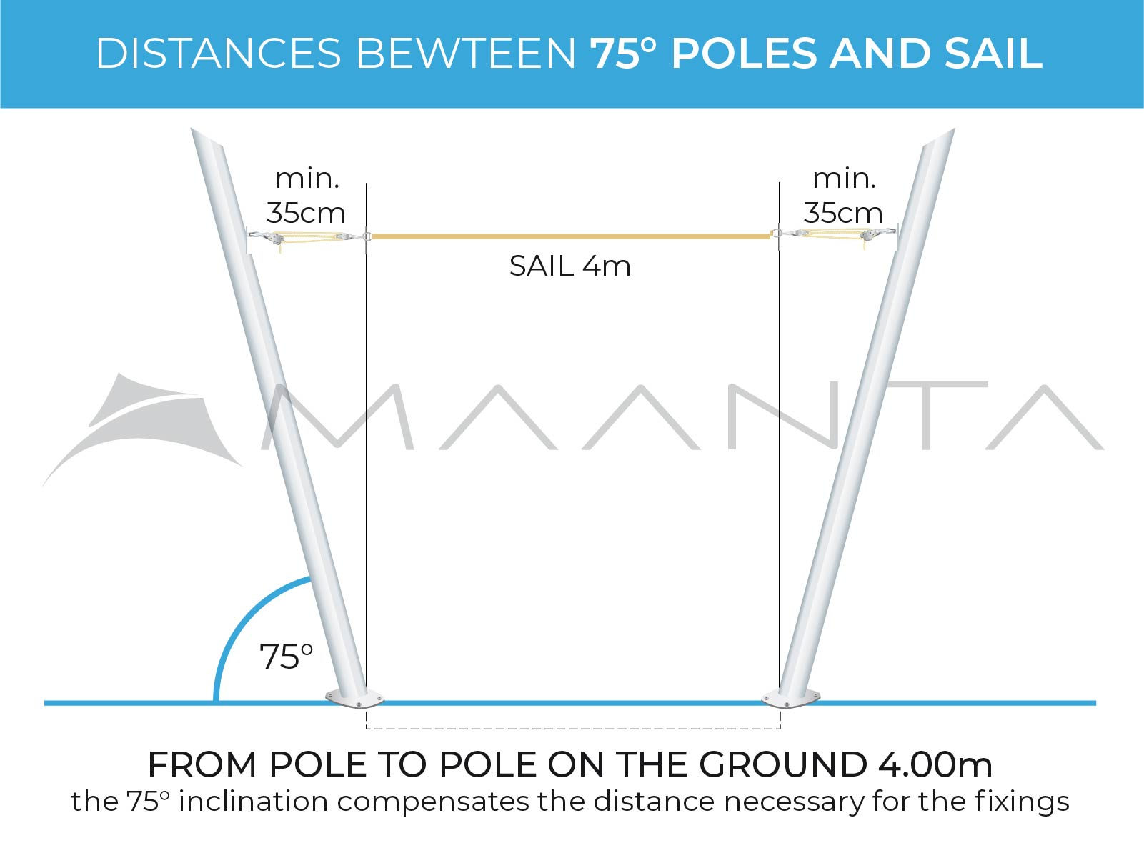 poles and fixings how much distances shade sails
