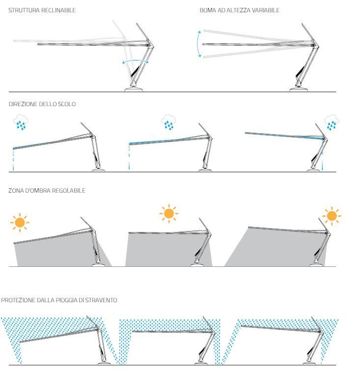 inclinazioni ombrellone a vela ombrela