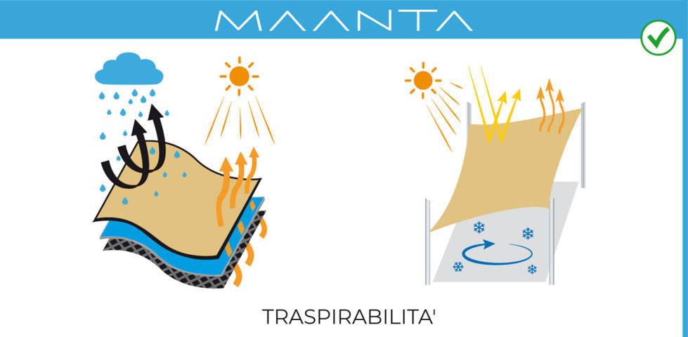 tecnologia traspirante ombreggiante vele solari